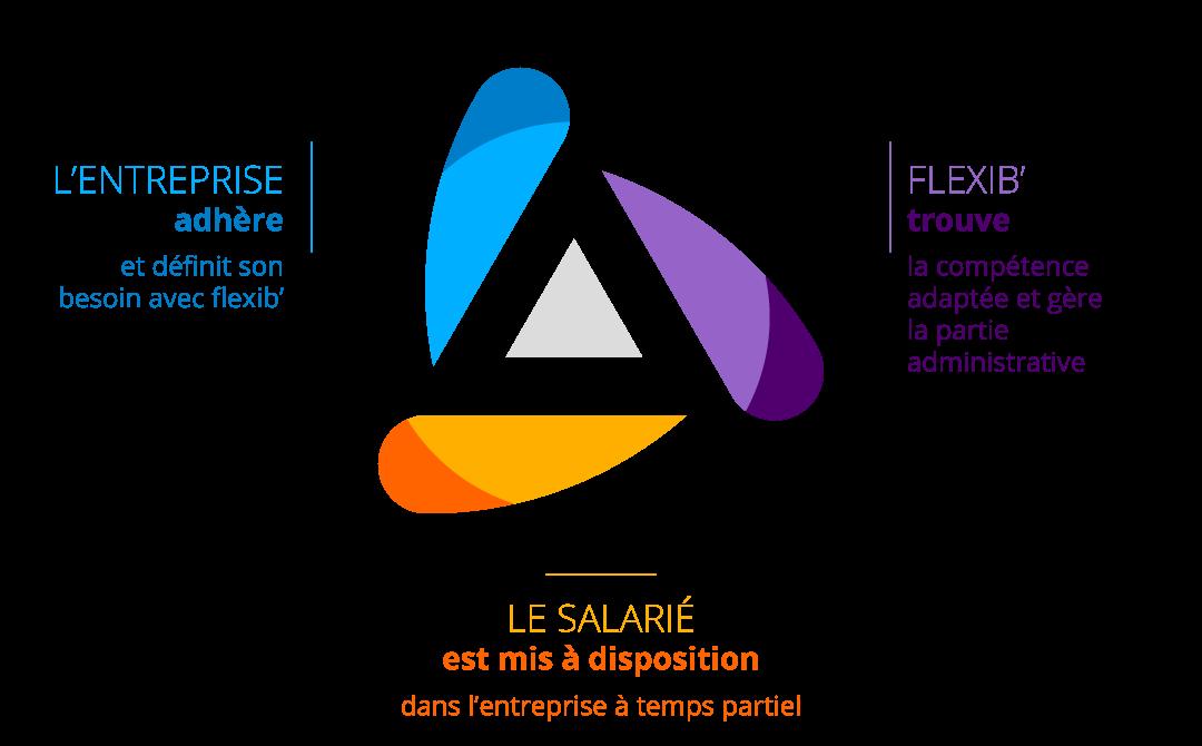 Fonctionnement du Groupement d'Employeurs Flexib' dans le Pays Voironnais.